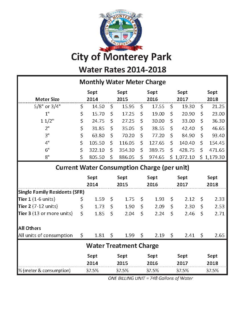 Monterey Park Meter Sizes and charges