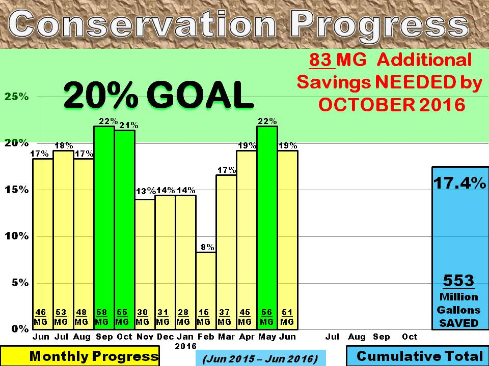 water conservation graphs 5-19-16 (2)
