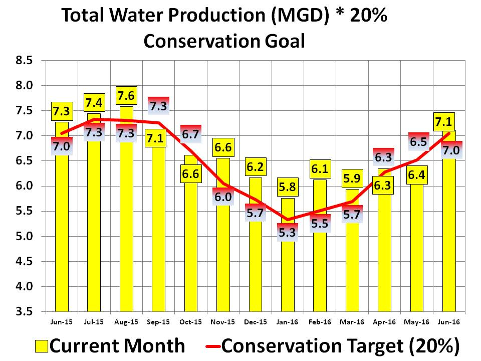 water conservation graphs 5-19-16 (3)